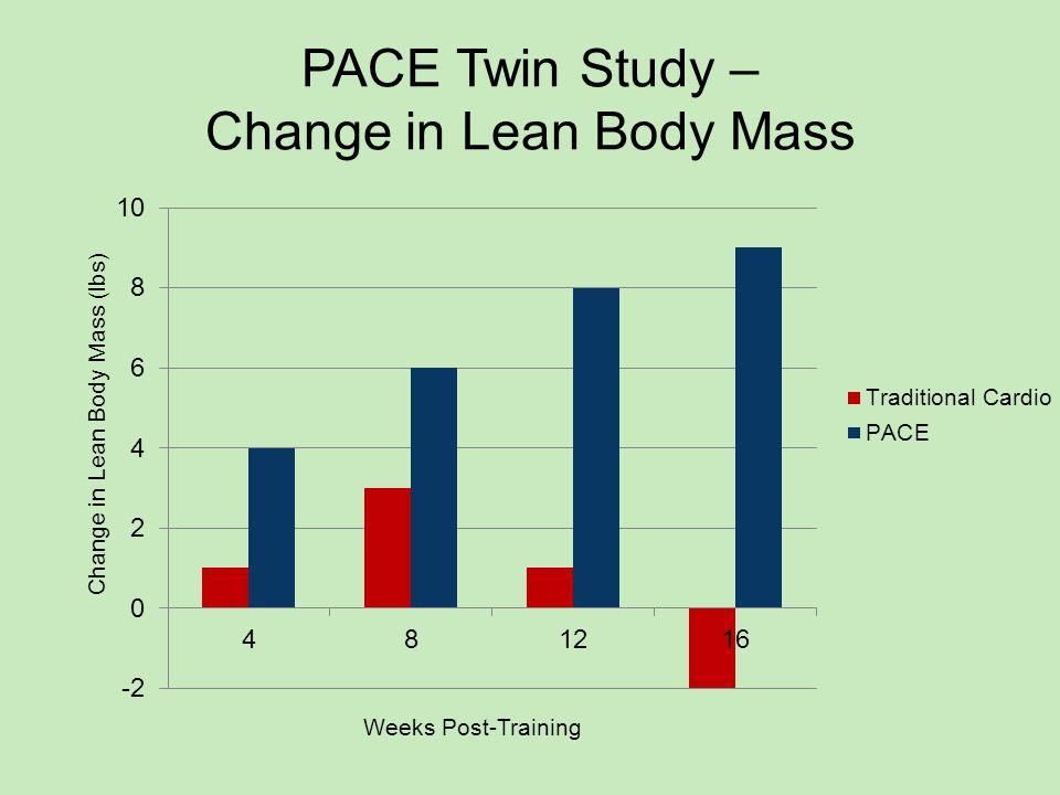 PACE Twin Study – Change in Lean Body Mass Weeks Post-Training Change in Lean Body Mass (lbs)