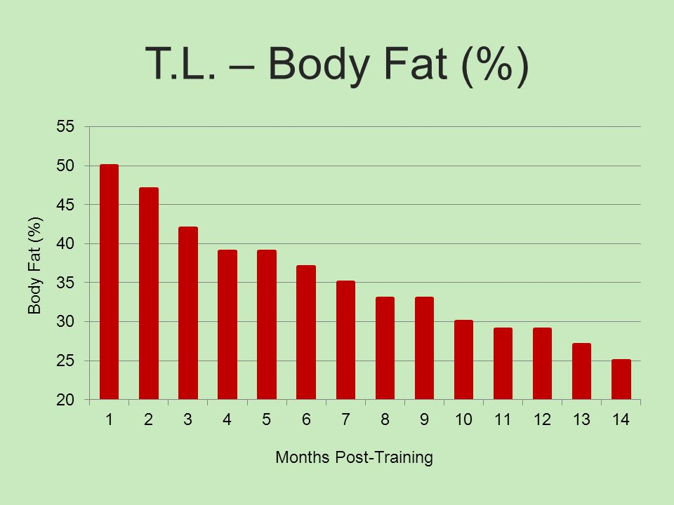 T.L. – Body Fat (%) Body Fat (%) Months Post-Training