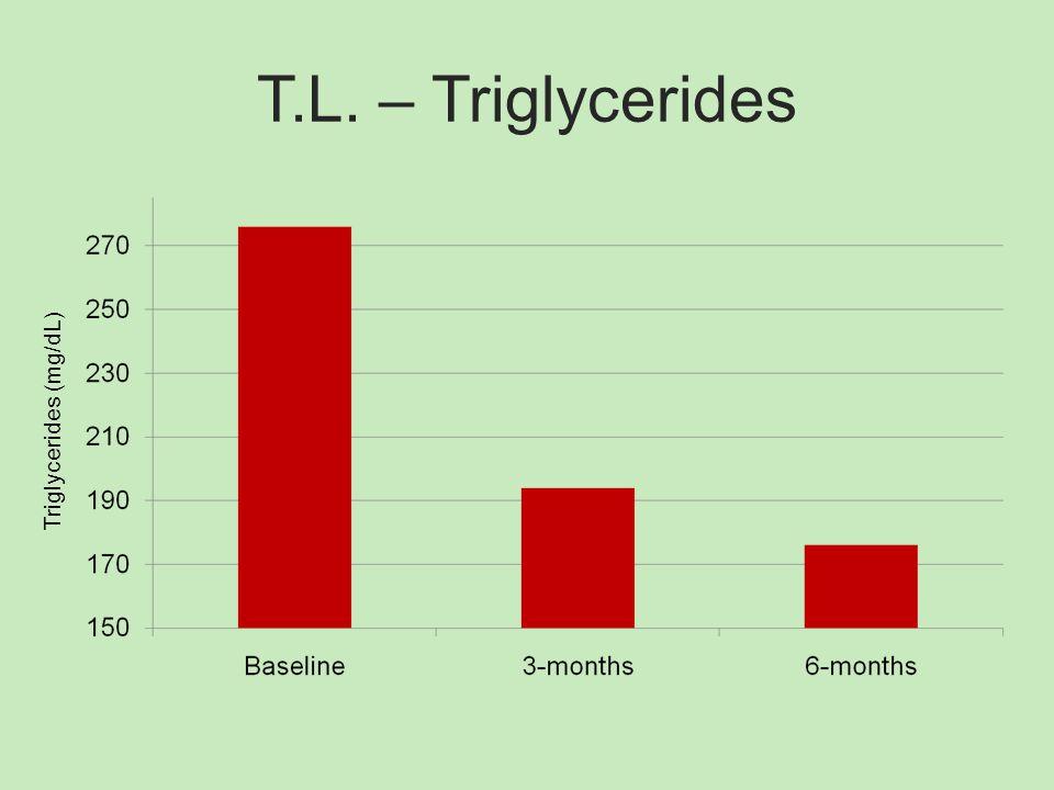 T.L. – Triglycerides Triglycerides (mg/dL)