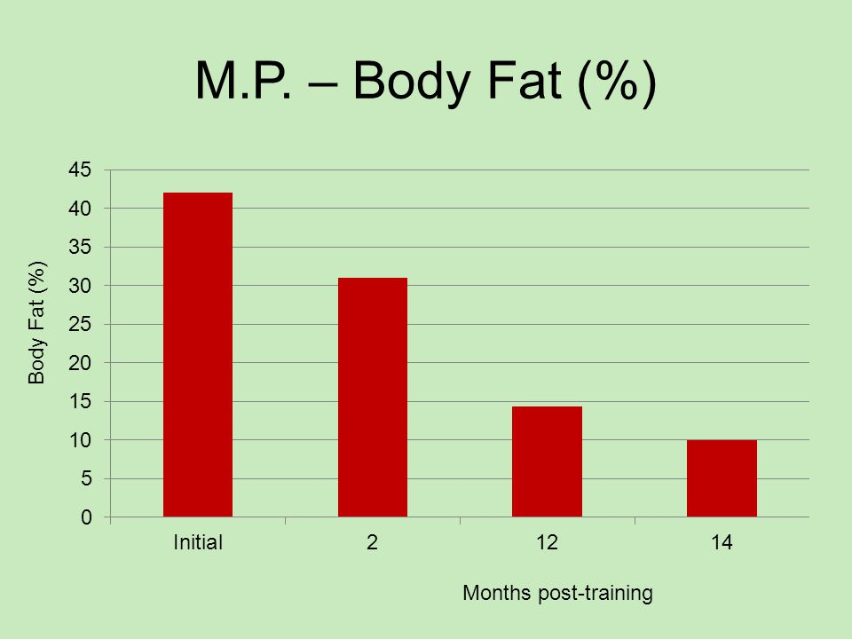 M.P. – Body Fat (%) Months post-training Body Fat (%)