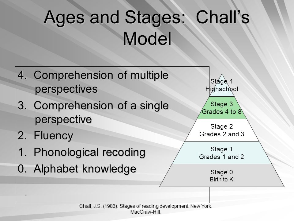 Chall, J.S. (1983). Stages of reading development.