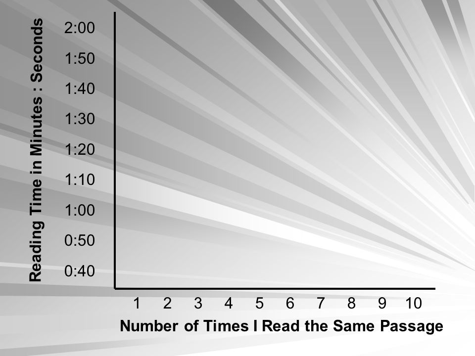 Reading Time in Minutes : Seconds 2:00 1:50 1:40 1:30 1:20 1:10 1:00 0:50 0:40 1 2 3 4 5 6 7 8 9 10 Number of Times I Read the Same Passage