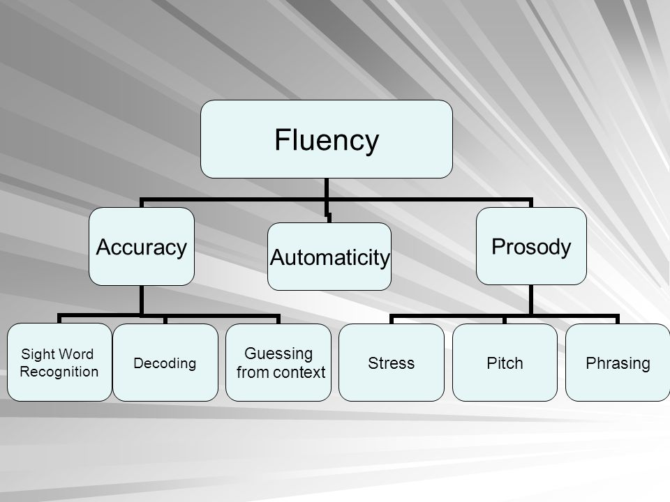 Let's look at the developmental levels of fluency.