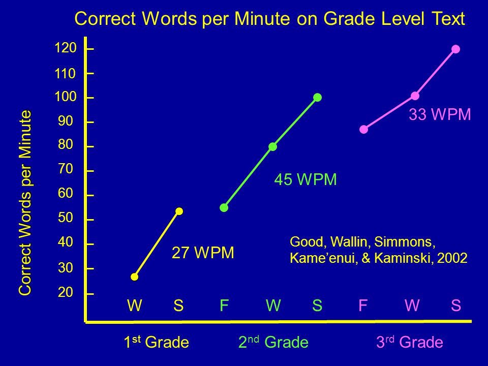 20 30 40 50 Correct Words per Minute 60 70 80 90 100 1 st Grade 2 nd Grade 3 rd Grade WSFWSFWSWSFWSFWS 110 120 Correct Words per Minute on Grade Level Text Good, Wallin, Simmons, Kame'enui, & Kaminski, 2002 45 WPM 33 WPM 27 WPM