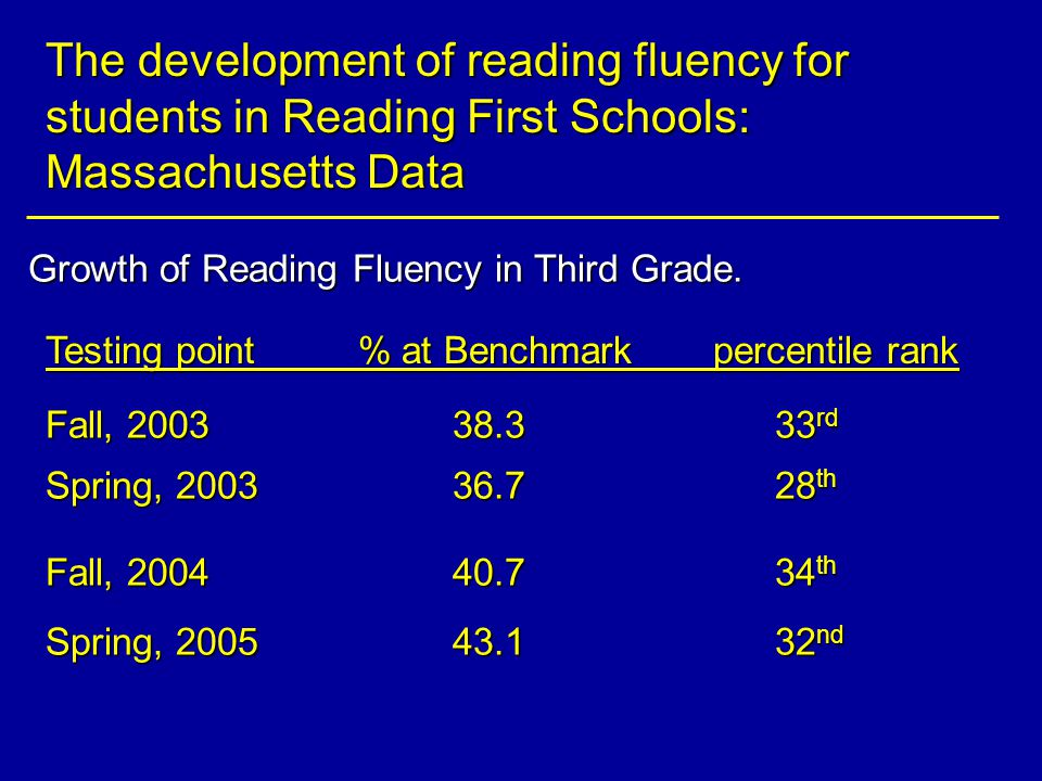 The development of reading fluency for students in Reading First Schools: Massachusetts Data Growth of Reading Fluency in Third Grade.