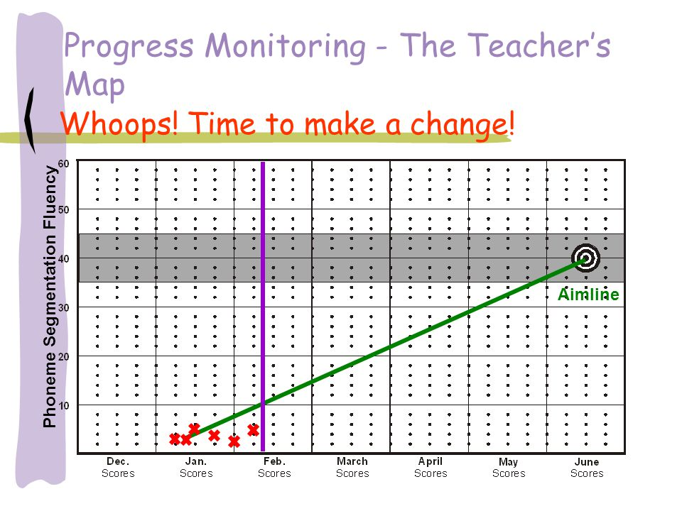 Progress Monitoring - The Teacher's Map Whoops! Time to make a change! Phoneme Segmentation Fluency Aimline