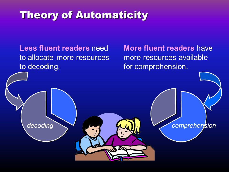 Theory of Automaticity Less fluent readers need to allocate more resources to decoding.