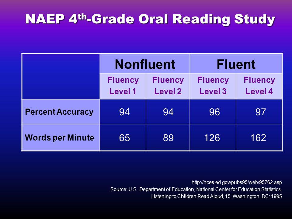 NAEP 4 th -Grade Oral Reading Study http://nces.ed.gov/pubs95/web/95762.asp Source: U.S.