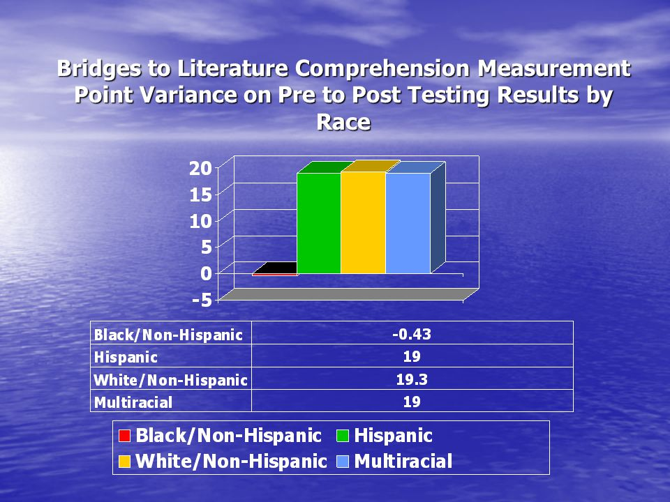 Bridges to Literature Comprehension Measurement Point Variance on Pre to Post Testing Results by Race