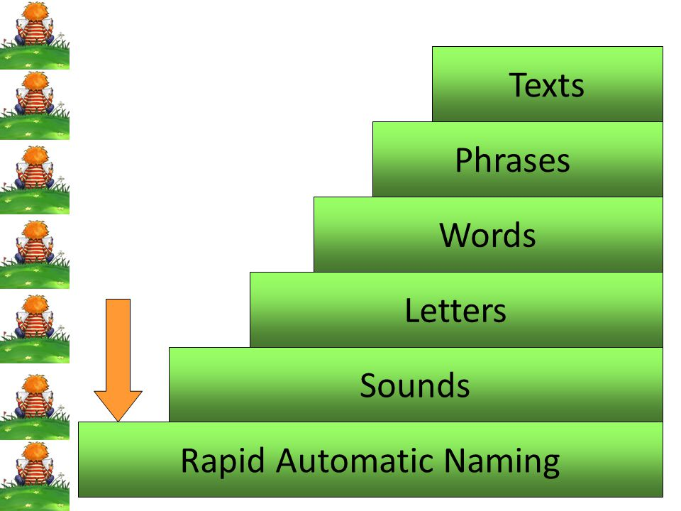 Rapid Automatic Naming Sounds Letters Words Phrases Texts
