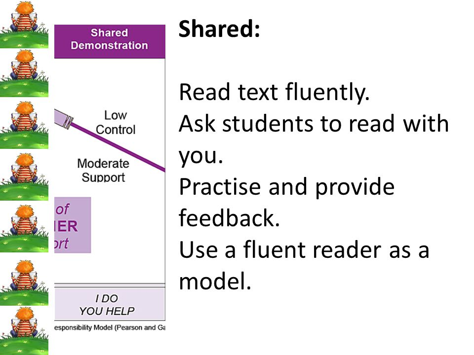 Shared: Read text fluently. Ask students to read with you.