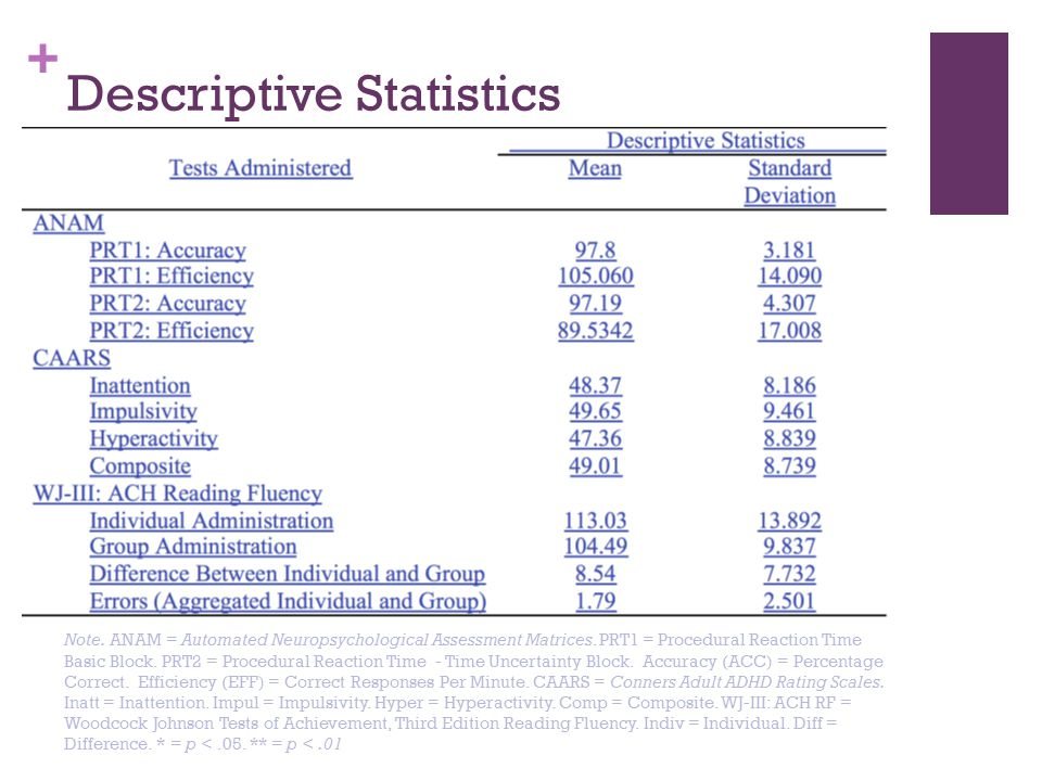 + Descriptive Statistics Note. ANAM = Automated Neuropsychological Assessment Matrices.