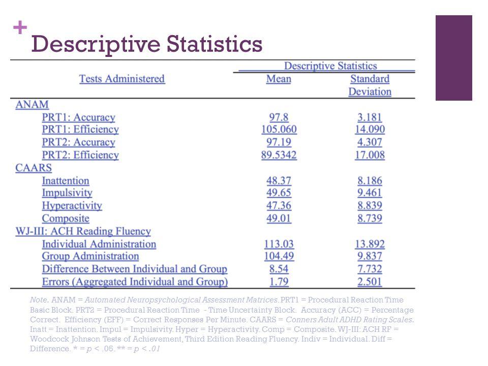 + Descriptive Statistics Note.ANAM = Automated Neuropsychological Assessment Matrices.