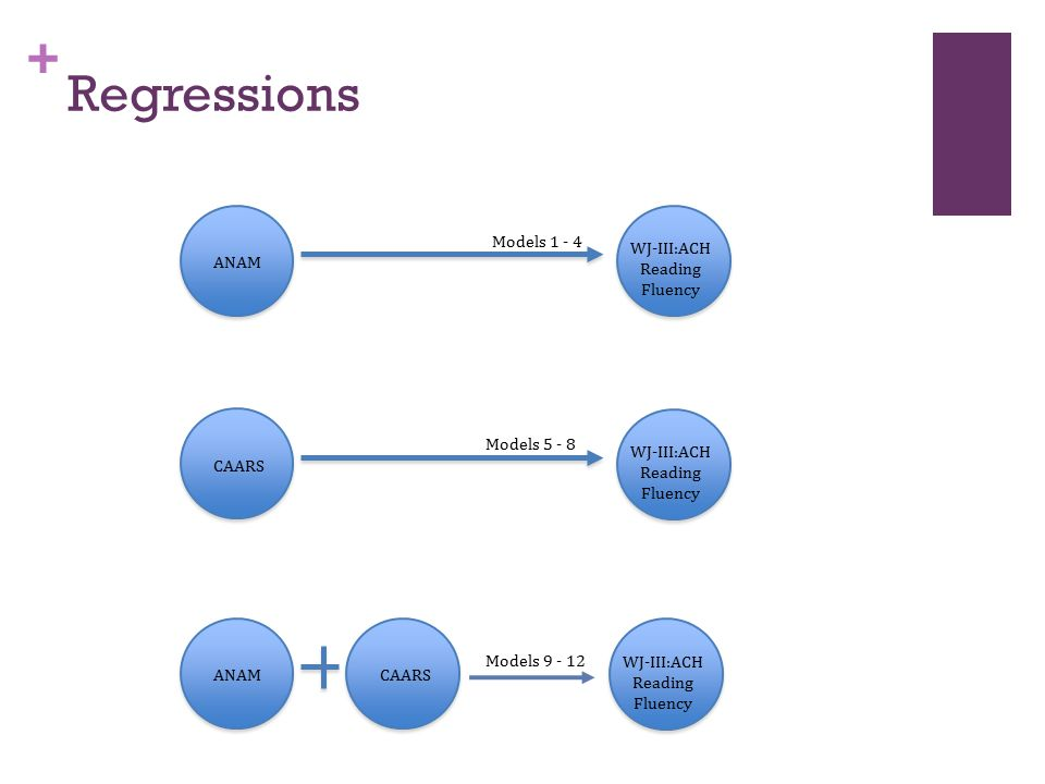 + Regressions ANAMCAARS WJ-III:ACH Reading Fluency CAARS WJ-III:ACH Reading Fluency ANAM WJ-III:ACH Reading Fluency Models 1 - 4 Models 5 - 8 Models 9