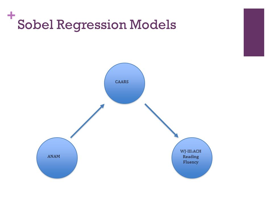 + Sobel Regression Models ANAM WJ-III:ACH Reading Fluency CAARS