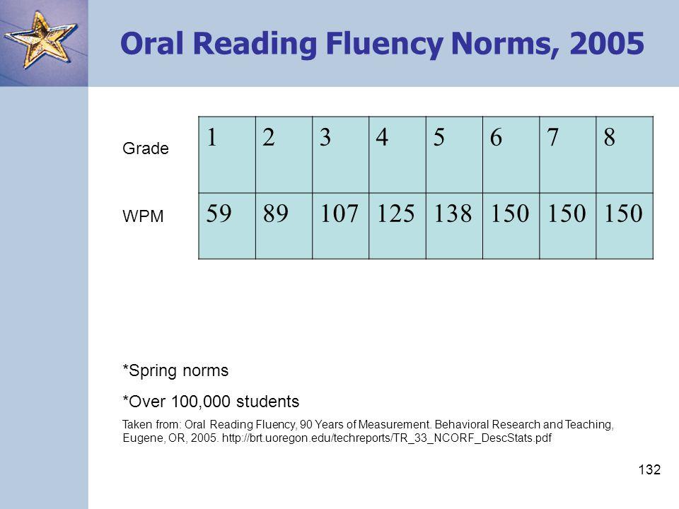 132 Oral Reading Fluency Norms, 2005 12345678 5989107125138150 Grade WPM *Spring norms *Over 100,000 students Taken from: Oral Reading Fluency, 90 Yea