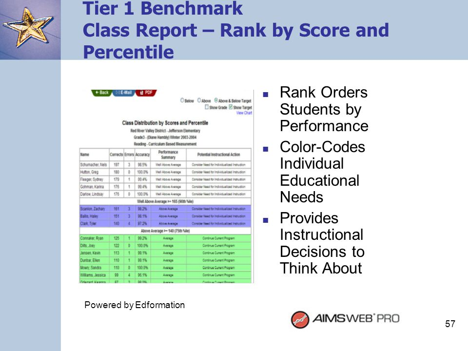 57 Tier 1 Benchmark Class Report – Rank by Score and Percentile Rank Orders Students by Performance Color-Codes Individual Educational Needs Provides