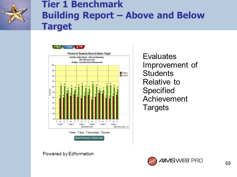 59 Tier 1 Benchmark Building Report – Above and Below Target Evaluates Improvement of Students Relative to Specified Achievement Targets Powered by Ed