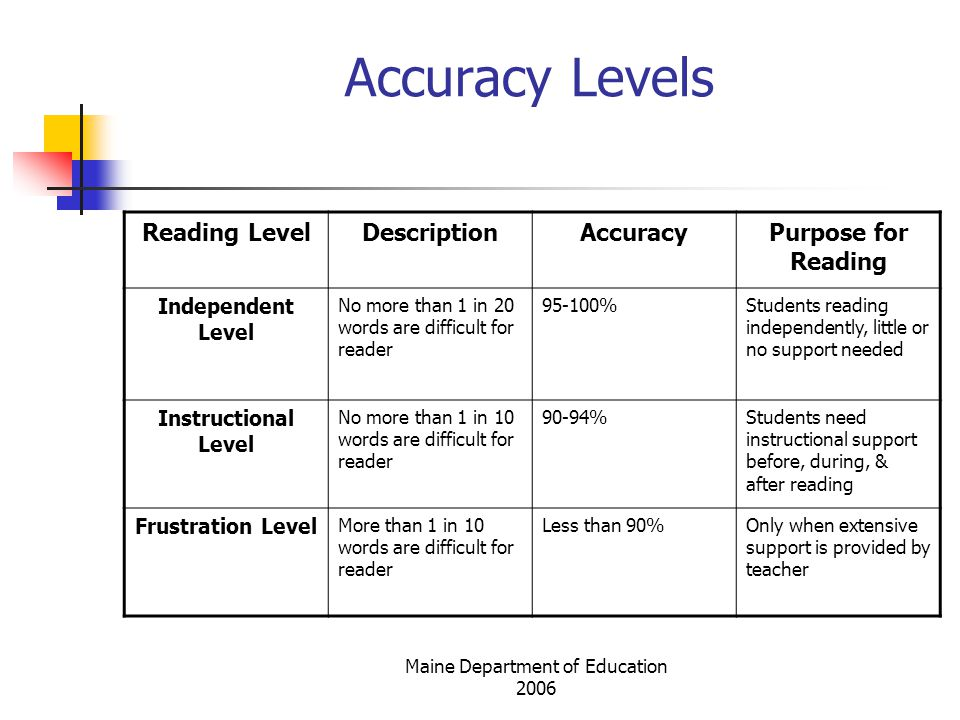 Maine Department of Education 2006 Accuracy Levels Reading LevelDescriptionAccuracyPurpose for Reading Independent Level No more than 1 in 20 words are difficult for reader 95-100%Students reading independently, little or no support needed Instructional Level No more than 1 in 10 words are difficult for reader 90-94%Students need instructional support before, during, & after reading Frustration Level More than 1 in 10 words are difficult for reader Less than 90%Only when extensive support is provided by teacher