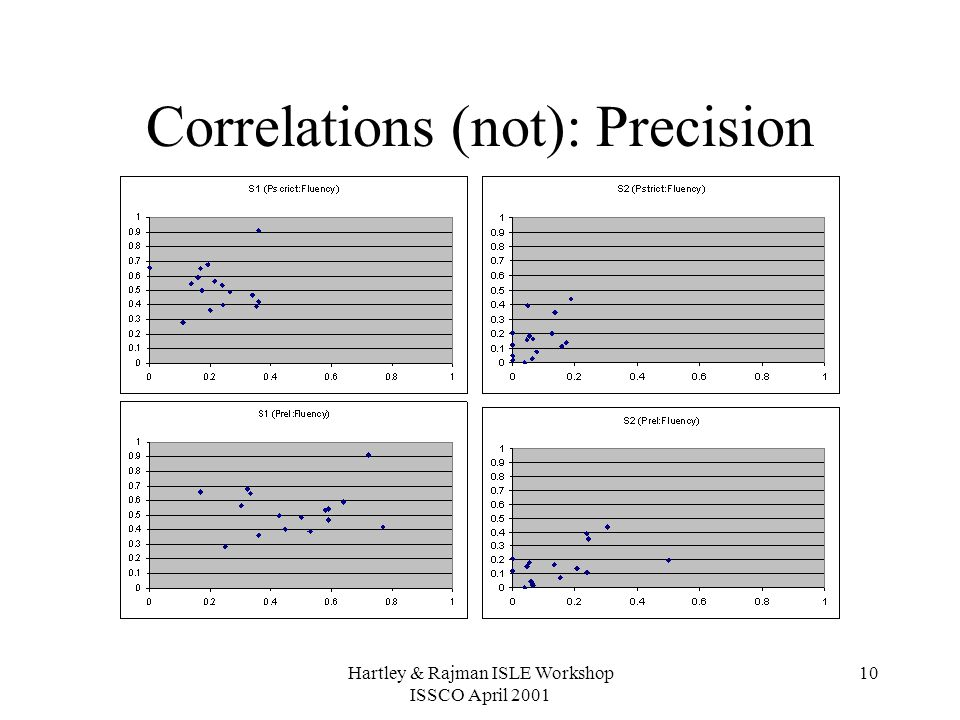 Hartley & Rajman ISLE Workshop ISSCO April 2001 10 Correlations (not): Precision