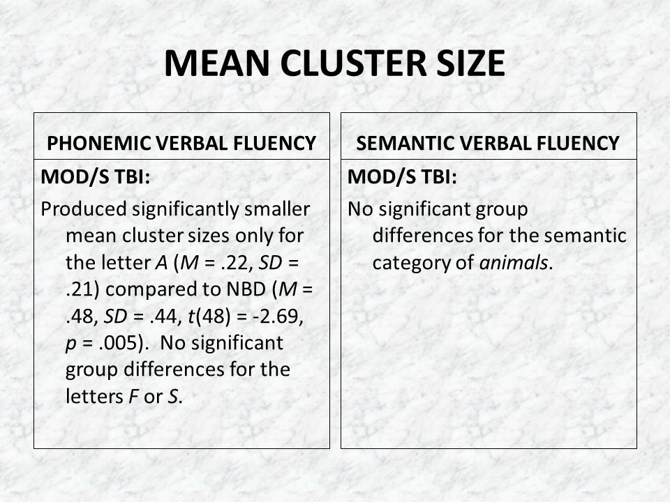 MEAN CLUSTER SIZE PHONEMIC VERBAL FLUENCY MOD/S TBI: Produced significantly smaller mean cluster sizes only for the letter A (M =.22, SD =.21) compare
