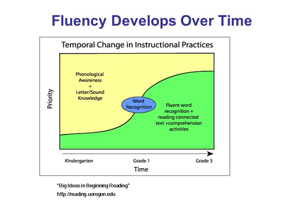 Why Teach for Fluency.