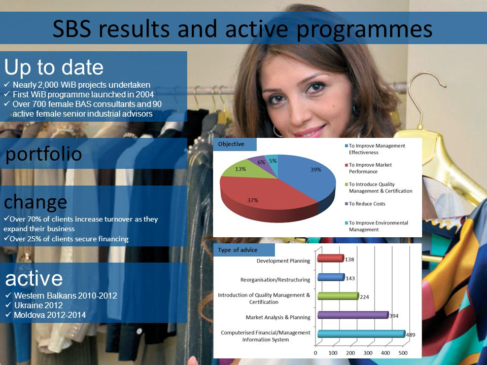 SBS results and active programmes Up to date Nearly 2,000 WiB projects undertaken First WiB programme launched in 2004 Over 700 female BAS consultants and 90 active female senior industrial advisors active Western Balkans 2010-2012 Ukraine 2012 Moldova 2012-2014 change Over 70% of clients increase turnover as they expand their business Over 25% of clients secure financing portfolio Objective Type of advice