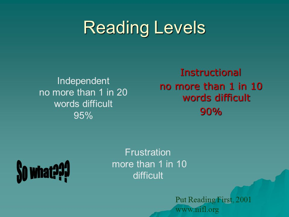 Reading Levels Instructional no more than 1 in 10 words difficult 90% Independent no more than 1 in 20 words difficult 95% Frustration more than 1 in 10 difficult Put Reading First, 2001 www.nifl.org