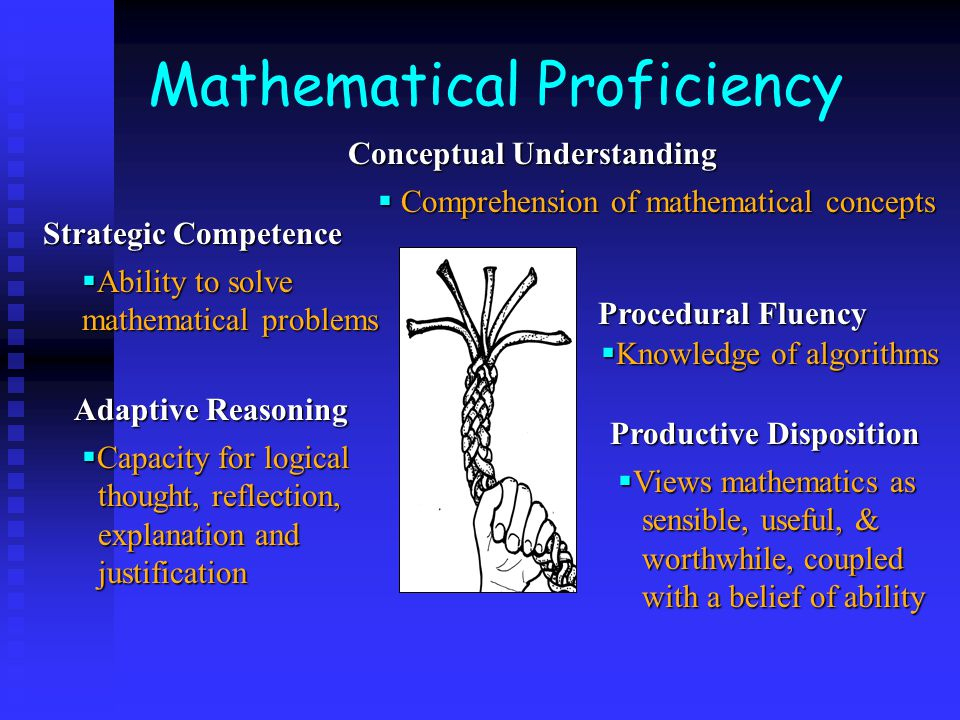 Mathematical Proficiency  Ability to solve mathematical problems  Comprehension of mathematical concepts  Capacity for logical thought, reflection,