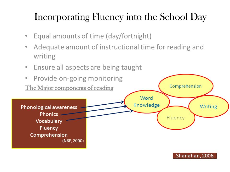 Incorporating Fluency into the School Day Equal amounts of time (day/fortnight) Adequate amount of instructional time for reading and writing Ensure a