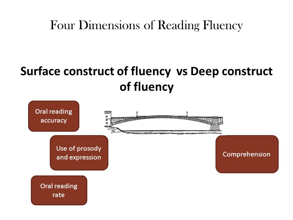 Four Dimensions of Reading Fluency Surface construct of fluency vs Deep construct of fluency Oral reading accuracy Oral reading rate Use of prosody an