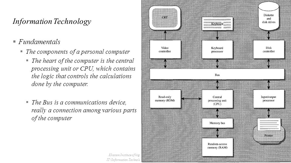  Fundamentals  The components of a personal computer  Primary memory of the computer holds two kinds of information.