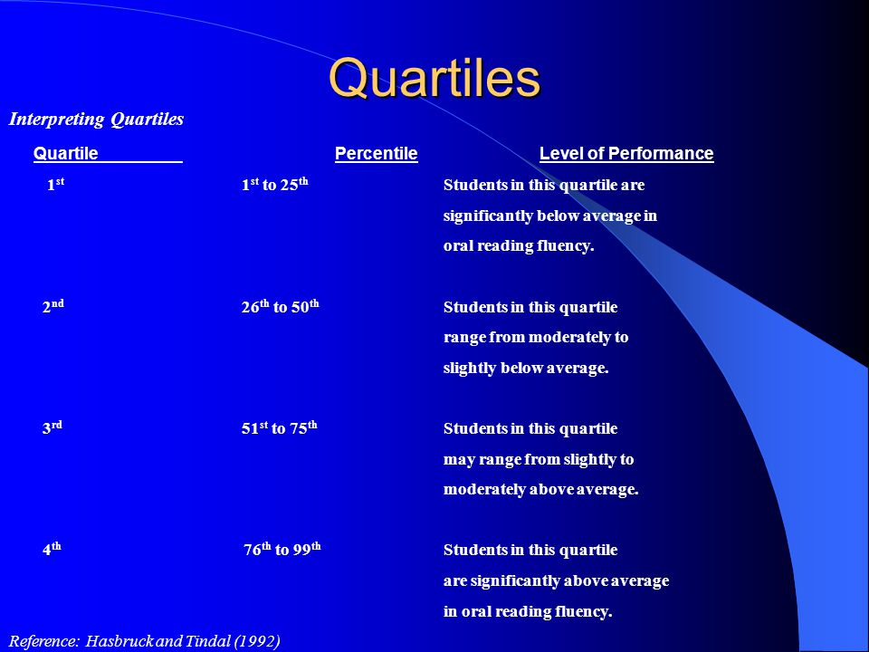Quartiles Interpreting Quartiles Quartile Percentile Level of Performance 1 st 1 st to 25 th Students in this quartile are significantly below average