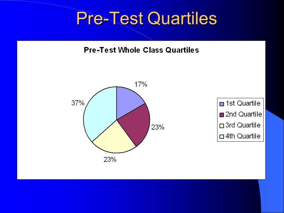 Pre-Test Quartiles