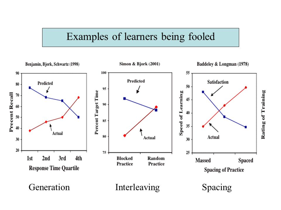 Concluding comment: People believe, in general, that forgetting happens over time and that studying fosters learning, That is, they have a theory of forgetting and a theory of learning but they do not appear to believe that access to a given item in memory will be lost over a retention interval or increased by further study.