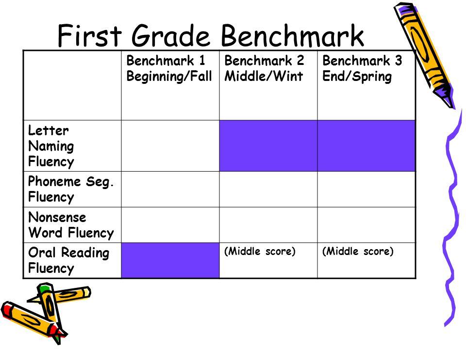 First Grade Benchmark Benchmark 1 Beginning/Fall Benchmark 2 Middle/Wint Benchmark 3 End/Spring Letter Naming Fluency Phoneme Seg. Fluency Nonsense Wo