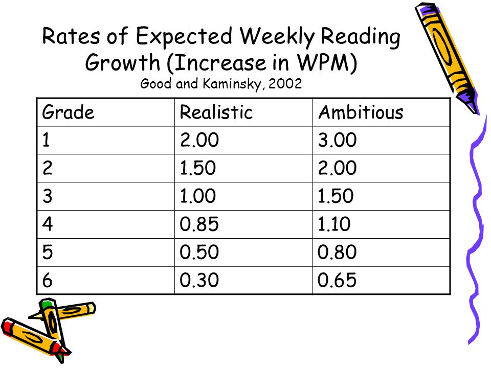 Rates of Expected Weekly Reading Growth (Increase in WPM) Good and Kaminsky, 2002 GradeRealisticAmbitious 12.003.00 21.502.00 31.001.50 40.851.10 50.500.80 60.300.65