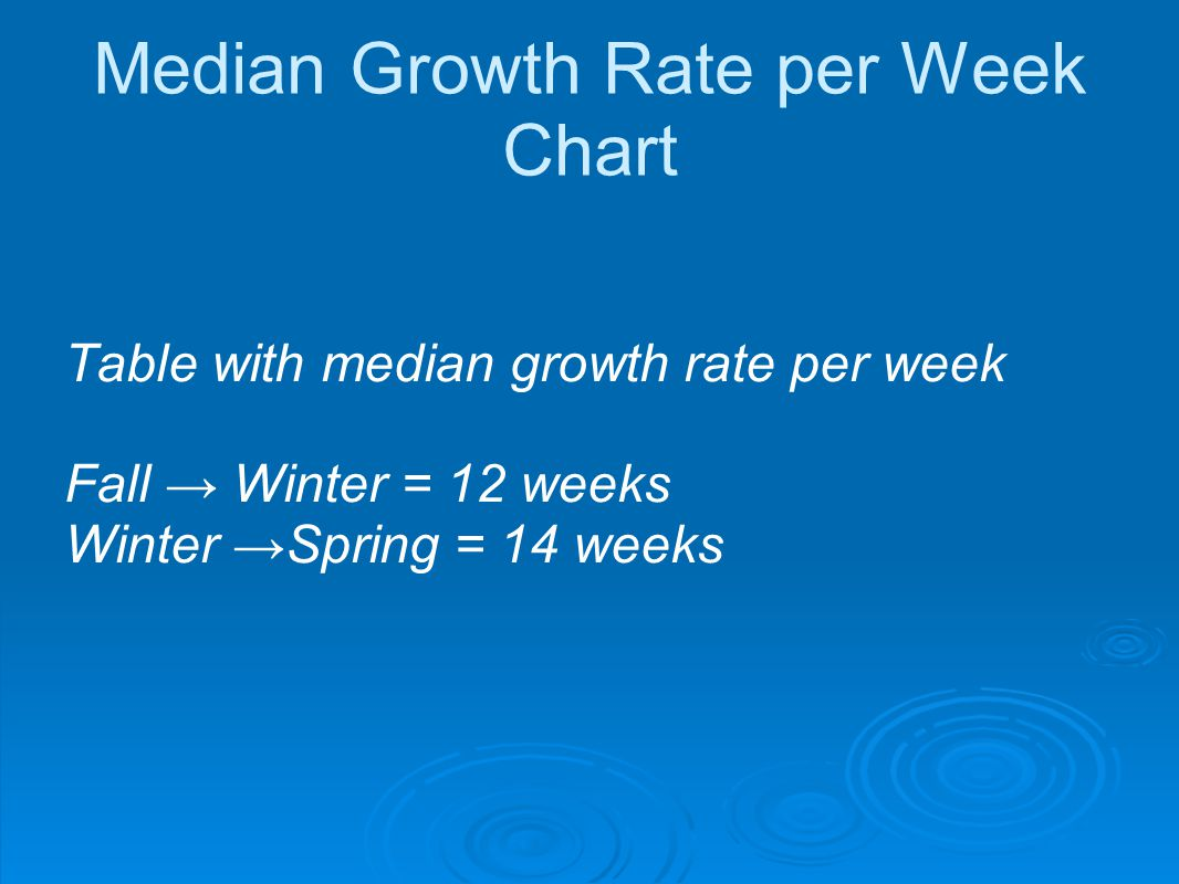 Median Growth Rate per Week Chart Table with median growth rate per week Fall → Winter = 12 weeks Winter →Spring = 14 weeks