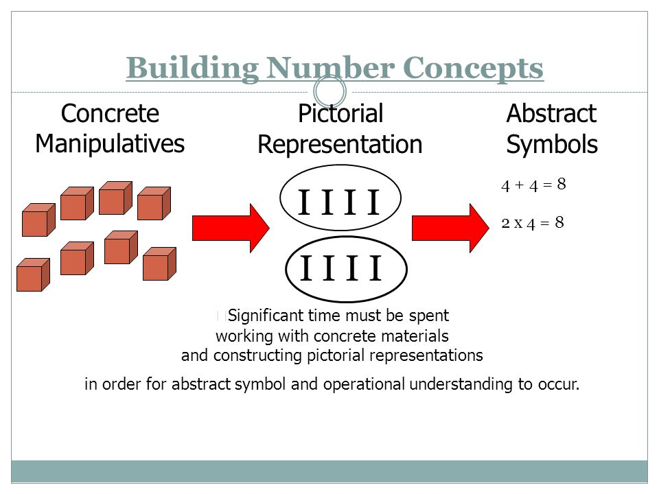 Building Number Concepts Concrete Manipulatives Pictorial Representation I I I I Abstract Symbols 4 + 4 = 8 2 x 4 = 8  Significant time must be spent