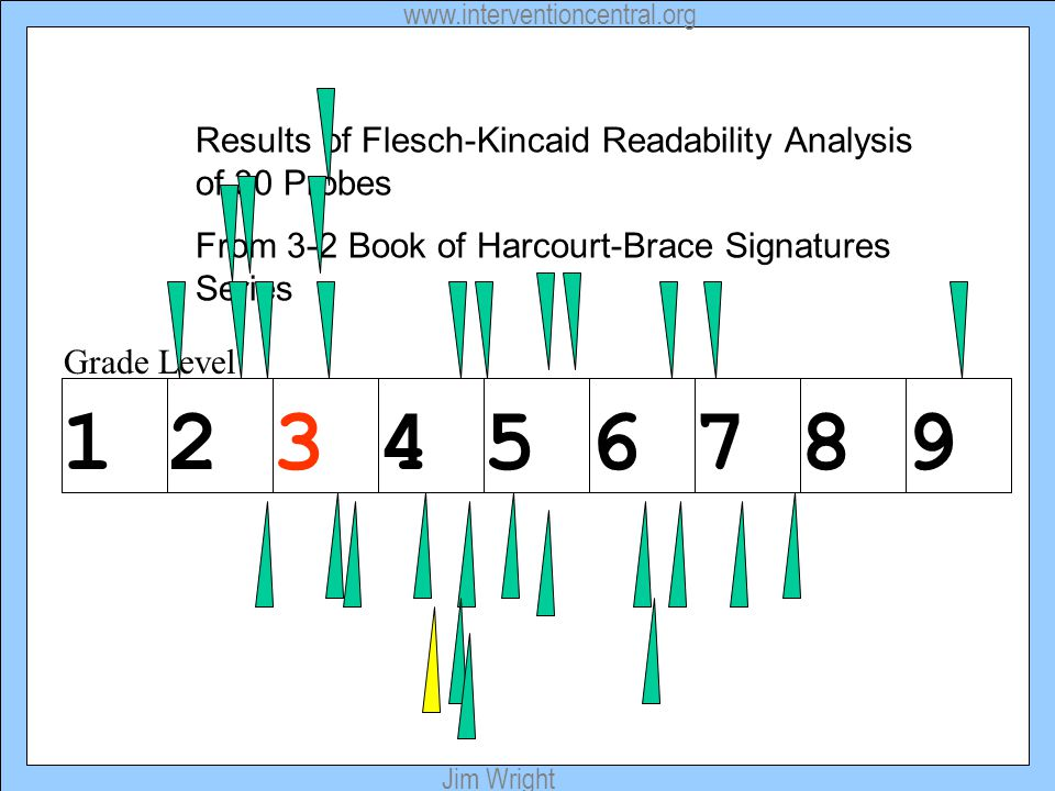 www.interventioncentral.org Jim Wright Grade Level Results of Flesch-Kincaid Readability Analysis of 30 Probes From 3-2 Book of Harcourt-Brace Signatu
