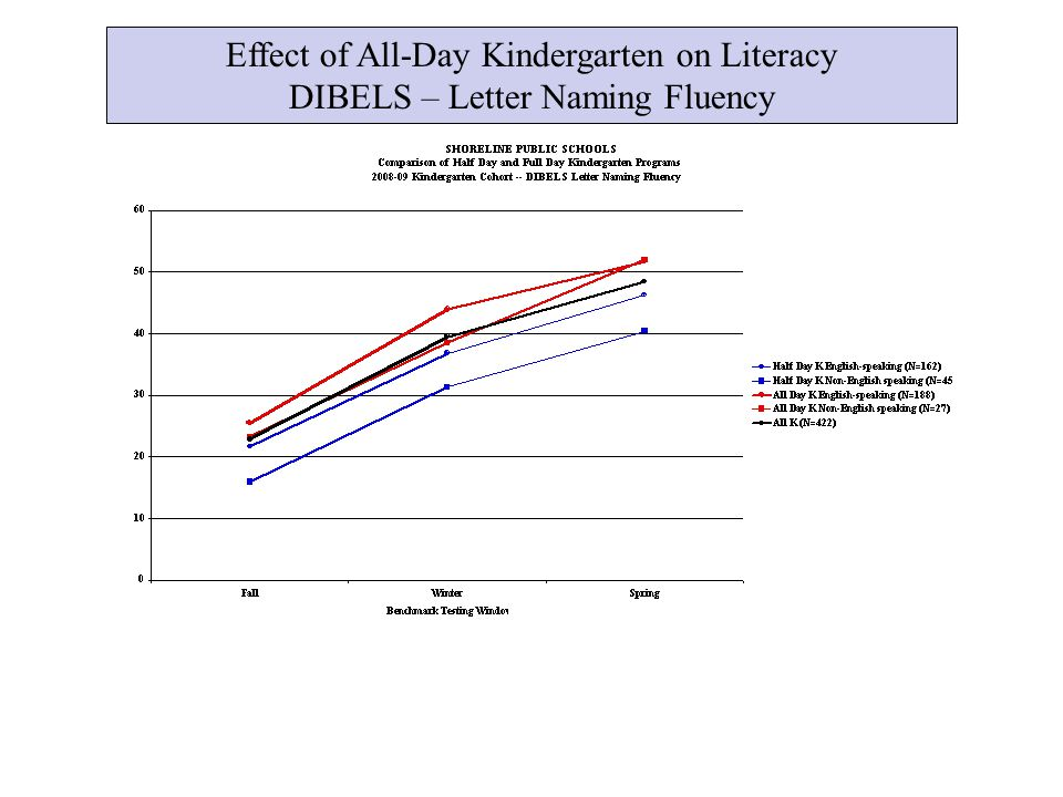 Effect of All-Day Kindergarten on Literacy DIBELS – Letter Naming Fluency