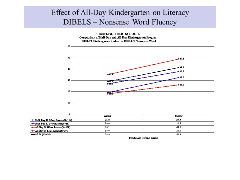 Effect of All-Day Kindergarten on Literacy DIBELS – Nonsense Word Fluency