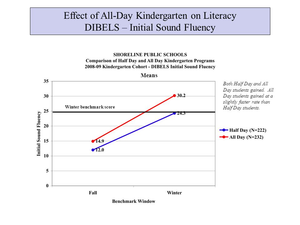 Effect of All-Day Kindergarten on Literacy DIBELS – Initial Sound Fluency Winter benchmark score Means Both Half Day and All Day students gained.