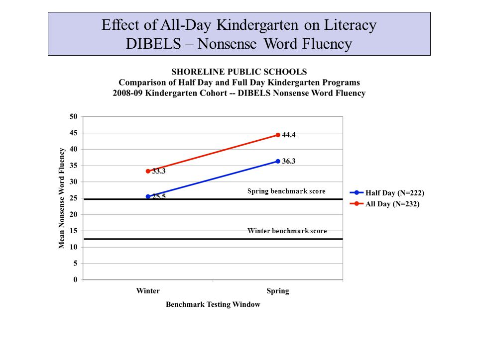Effect of All-Day Kindergarten on Literacy DIBELS – Nonsense Word Fluency Winter benchmark score Spring benchmark score