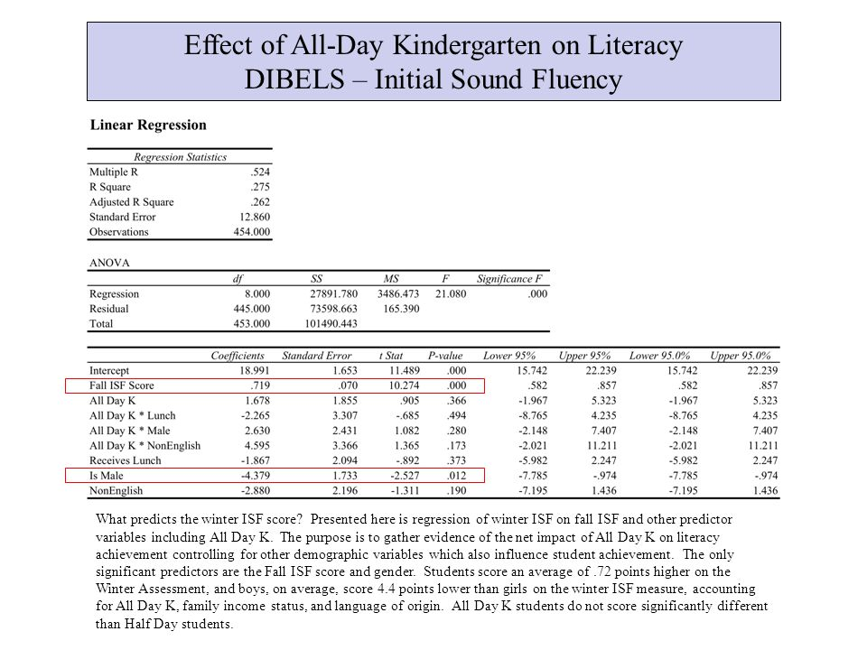Effect of All-Day Kindergarten on Literacy DIBELS – Initial Sound Fluency What predicts the winter ISF score.