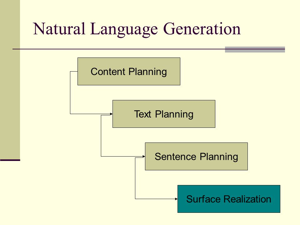 Natural Language Generation Content Planning Text Planning Sentence Planning Surface Realization