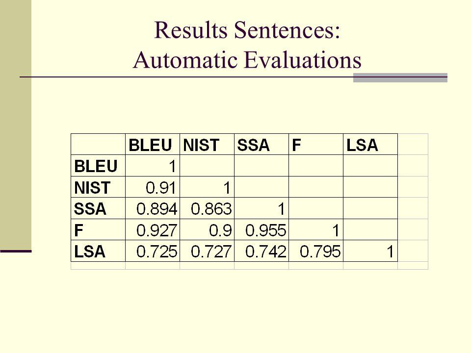 Results Sentences: Human Evaluations