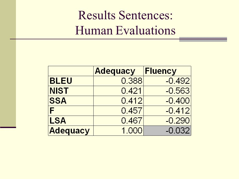 Results Sentences: Human Evaluations