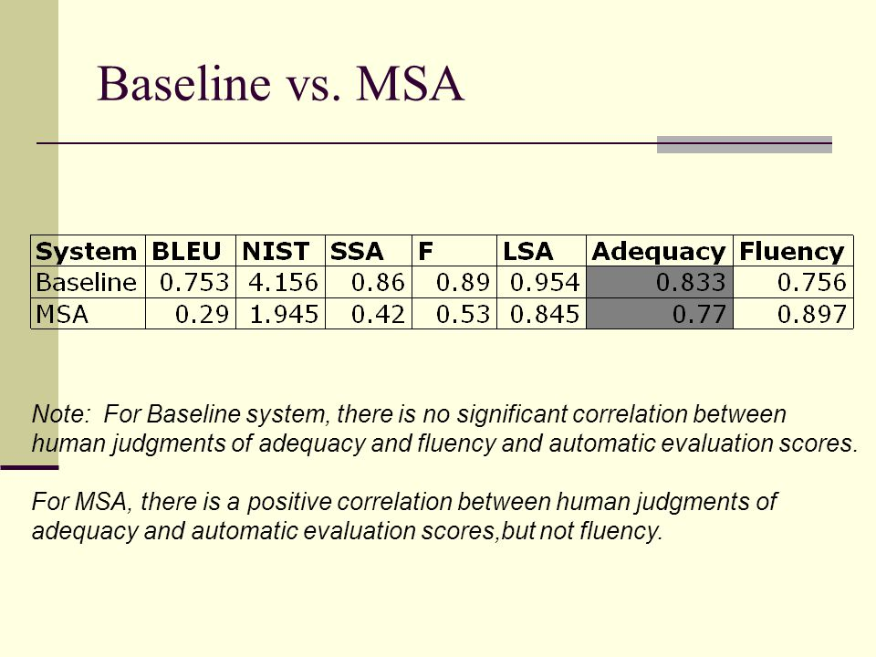 Discussion Automatic evaluation metrics other than LSA punish word choice variation Automatic evaluation metrics other than LSA punish word order variation Are not as effected by word order variation as by word choice variation Punish legitimate and illegitimate word and constituent reorderings equally