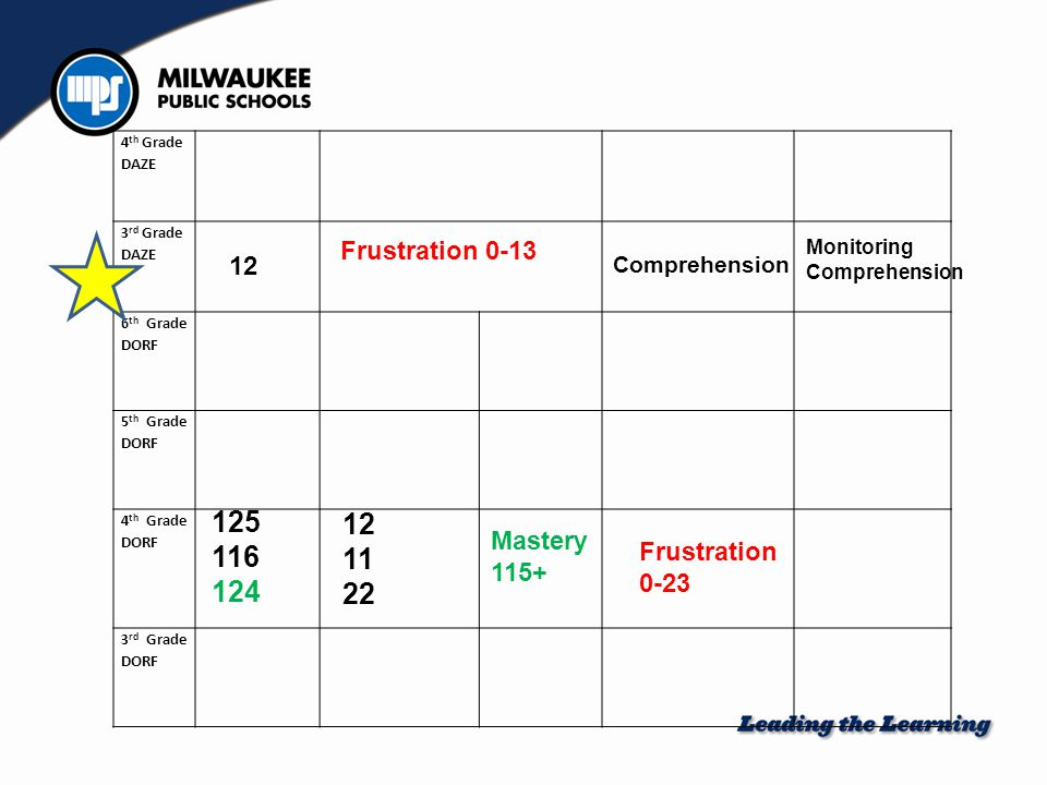 4 th Grade DAZE 3 rd Grade DAZE 6 th Grade DORF 5 th Grade DORF 4 th Grade DORF 3 rd Grade DORF 125 116 124 Mastery 115+ Frustration 0-23 12 Frustration 0-13 12 11 22 Comprehension Monitoring Comprehension